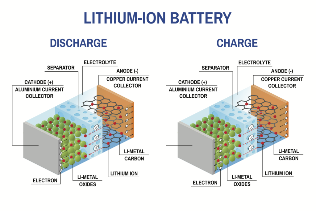 How a lithium ion battery charges