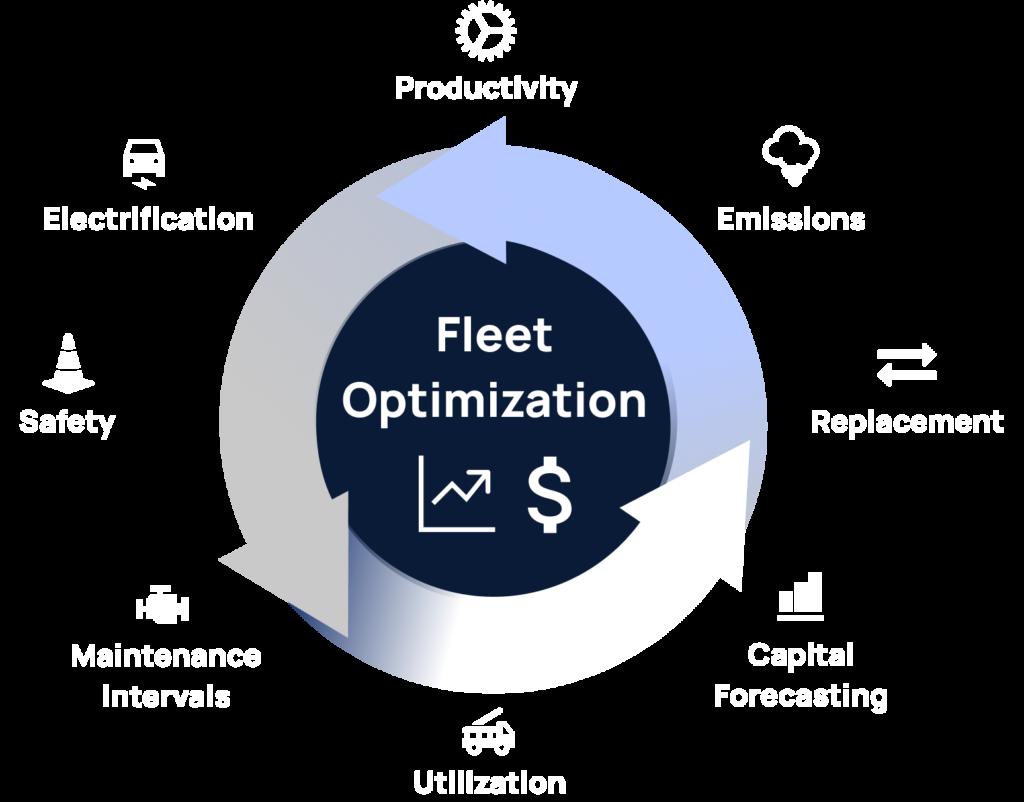 Fleet optimization